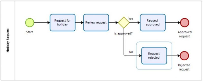 Holiday request - business process model